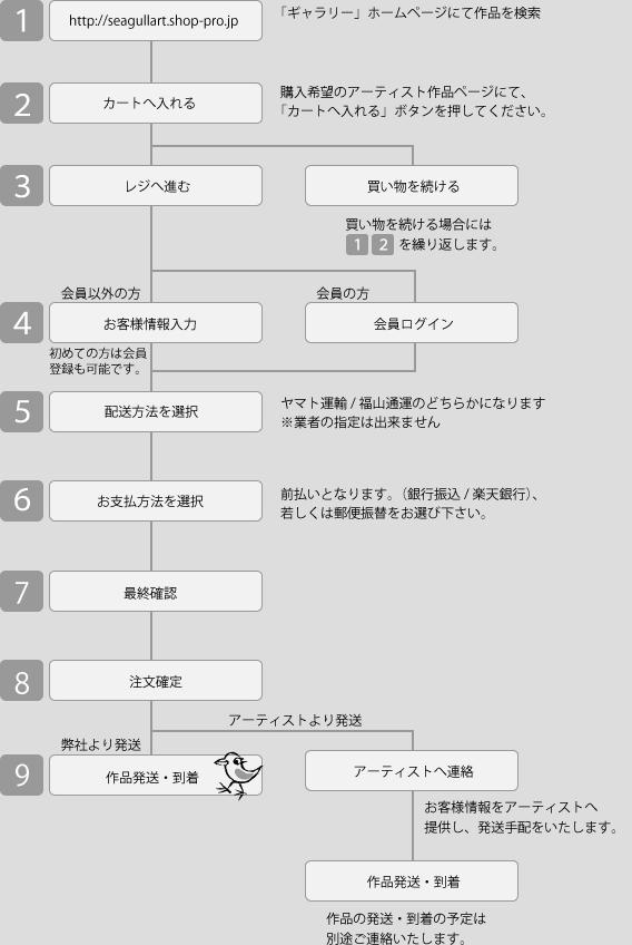nagare_artist