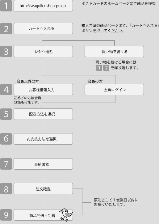 nagare_card